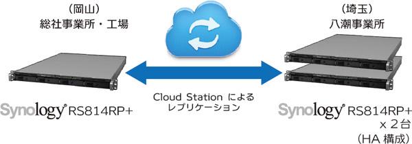 Cloud Stationにより東と西でファイルを同期