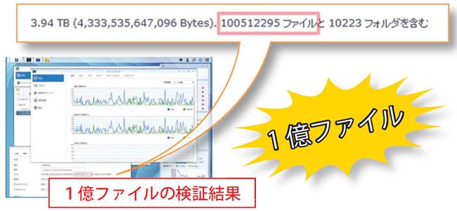 専用の検証ツールを作り、1億ファイルの検証