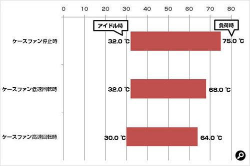 3R SYSTEM T100-BK CPU温度の計測結果