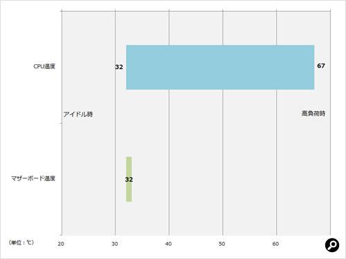 CPU温度とマザーボード温度の計測結果
