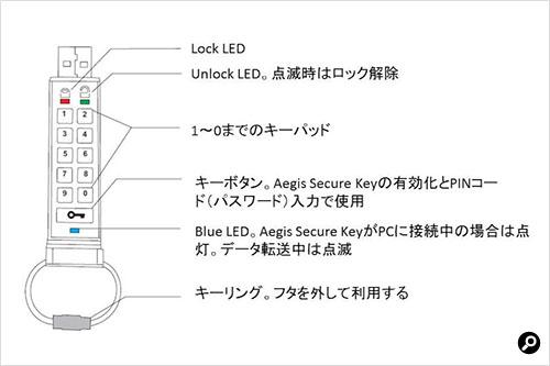 Aegis Secure Keyのキー配置