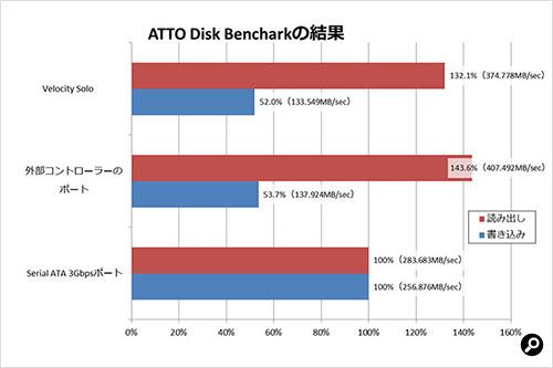 ATTO Disk Benchmark結果