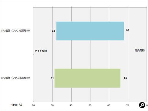 CPU温度の計測結果