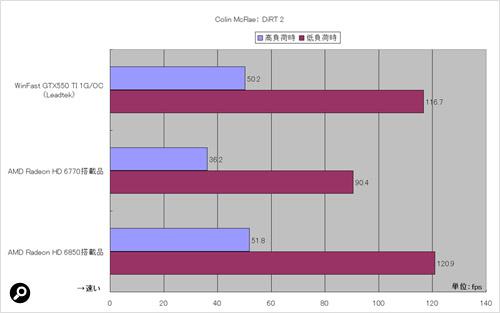 「Colin McRae:DiRT2」のテスト機能