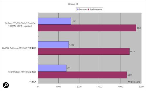 「DirectX 11」のAPIを使う「3DMark 11」の結果
