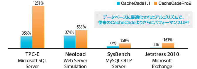 ハイブリッドSSDソリューション【MegaRAID CacheCade Pro2.0】