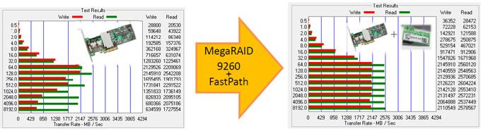 フルSSDソリューション【MegaRAID FastPath】