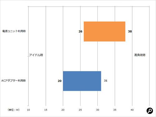 消費電力測定の結果