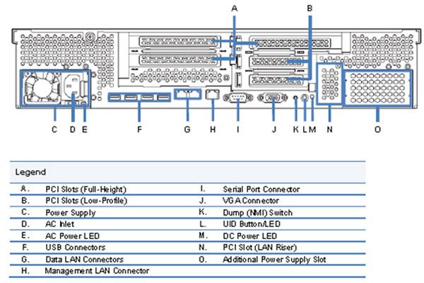 サーバへの搭載は下記図のAスロットまたはBスロットに挿入してください。