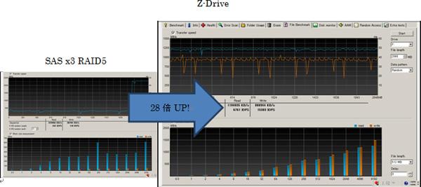 HD tune Pro5.0を使用したファイルベースのパフォーマンス