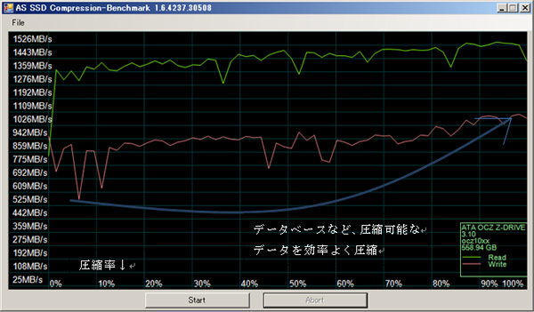 ASSSDを使用した圧縮比率を変えたパフォーマンス