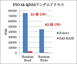 fio-2.0.10によるテスト
