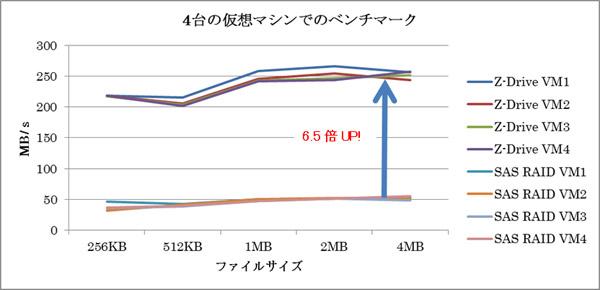 SAS3台構成によるRAID5とのパフォーマンス比較