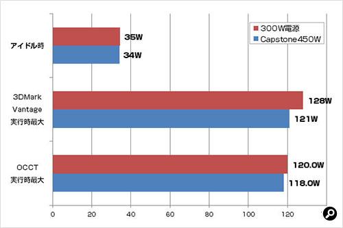 Rosewill CAPSTONE450W 比較
