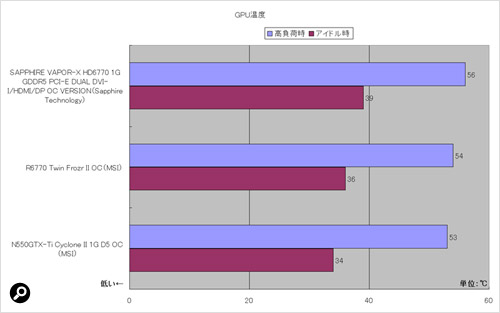 GPUの温度をシステムチェックツール「HWMonitor」