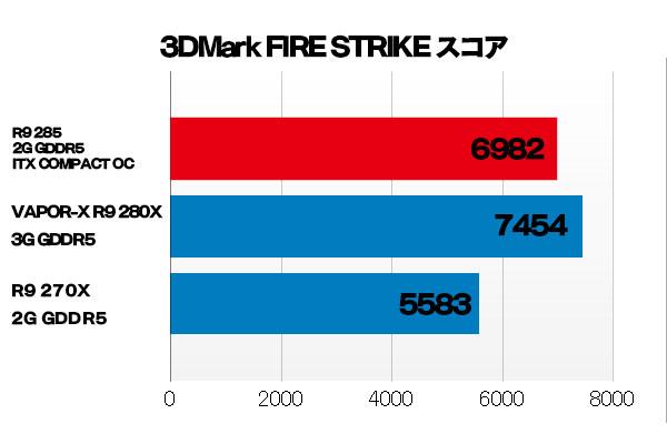 気になるベンチ結果は、Radeon R9 280Xの下に位置する。Radeon R9 285は、「TrueAudio」と「4K動画ハードウェアデコード機能」が搭載されていることがポイントだね。これは、Radeon R9 280Xに搭載されていないんだから。
