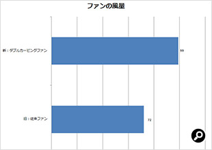 ダブルカーブファンと従来ファンの風量比較