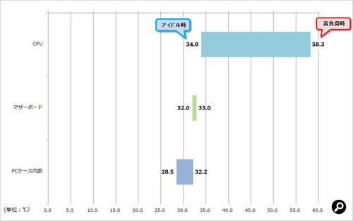 ファンの回転数が最小時での温度計測の結果