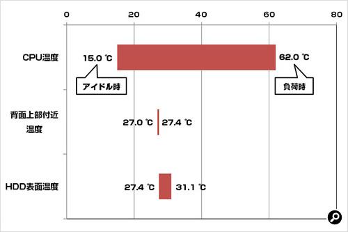 Zalman Z11PLUS 温度測定
