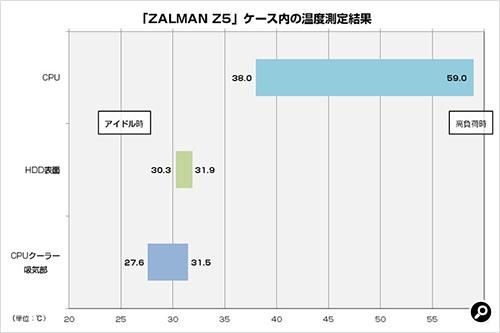 Zalman Z5 温度測定結果