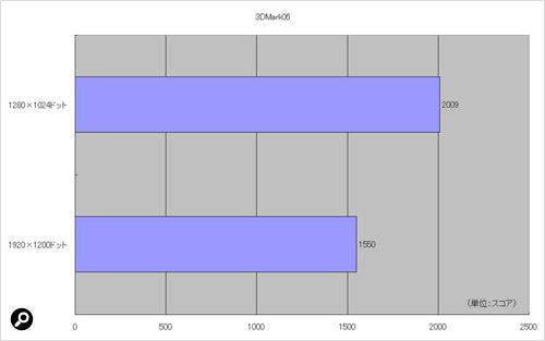 3Dグラフィックスの描画性能を調べる「3DMark06」の結果