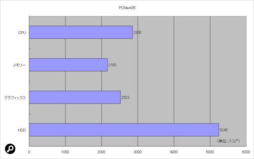 実アプリを模したベンチマークソフト「PCMark05」の結果
