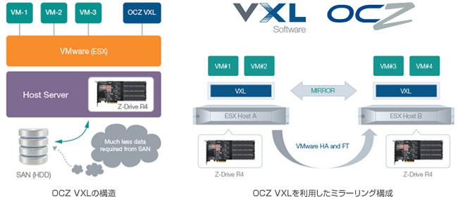 OCZ VXL Storage Accelerator