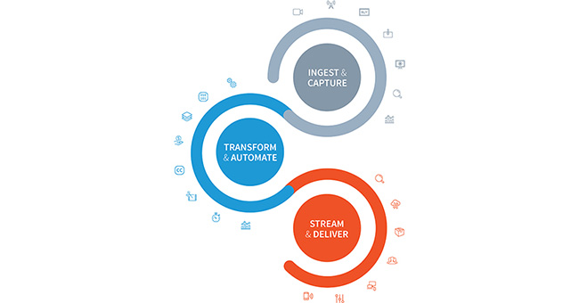 Telestream社、制作から配信までのビデオ品質を保証する独自のワークフローと処理方法をNAB 2018で公開