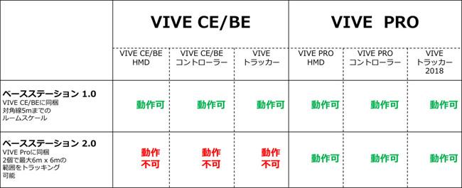 VIVE Pro 製品画像