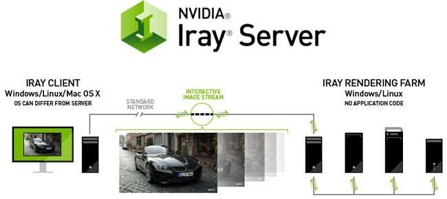 Iray Server 製品画像