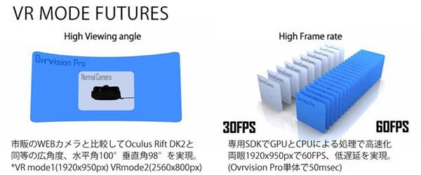 株式会社しのびや.com Ovrvision Pro 製品特徴
