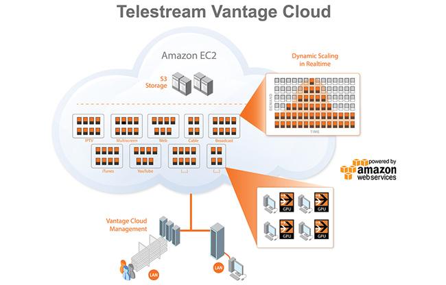 Telestream社、ダイナミックなスケーラビリティを実現する「Vantage Cloud」を発表