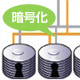 アスクが提供する暗号化対応ストレージ