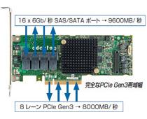 PCI Express 3.0の帯域幅を最大限に活用可能