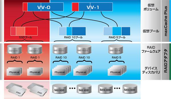 12Gbps SAS SSDで構築する高速なランダムIOサーバ | ASK