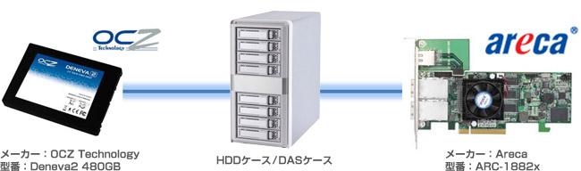 2GB/s以上のパフォーマンスを発揮するSSD RAIDストレージ