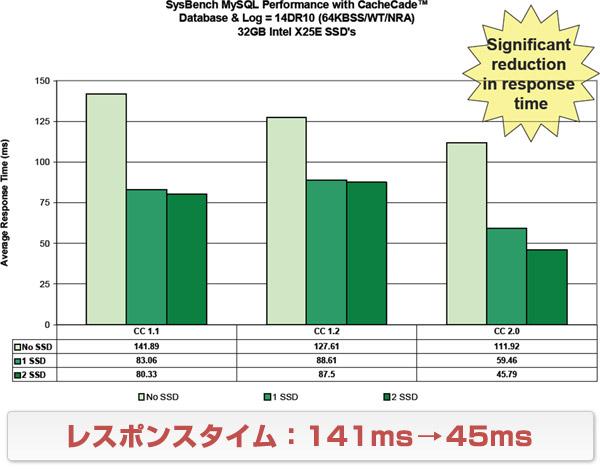 レスポンスタイム:141ms→45ms