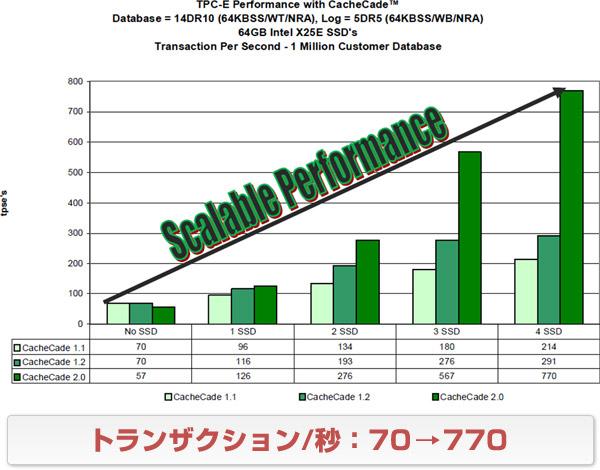 トランザクション/秒:70→770