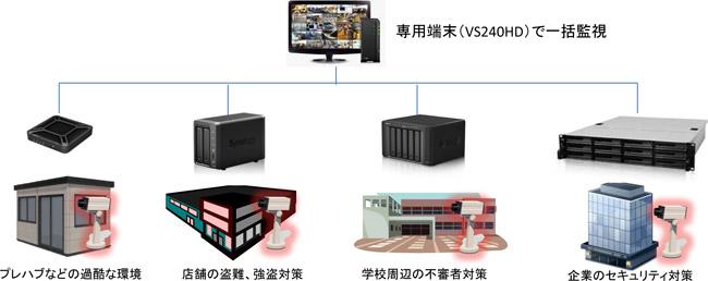 専用端末(VS240HD)で一括管理