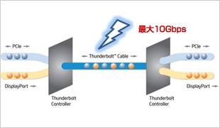 DisplayPortとPCI Expressのデュアルプロトコル