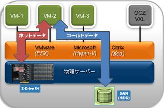 OCZ VXL 600GB/1.6TB 製品画像