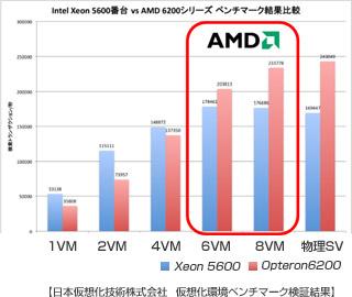 AMD Opteron 6200シリーズ
