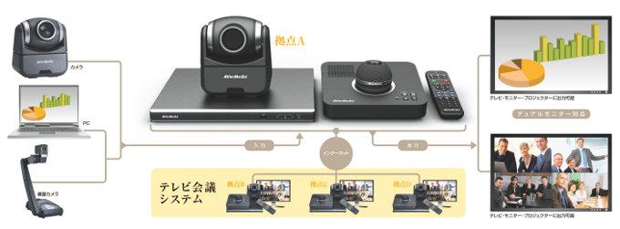 カメラ、PC、書画カメラの情報共有が可能