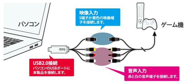 USBでカンタン接続