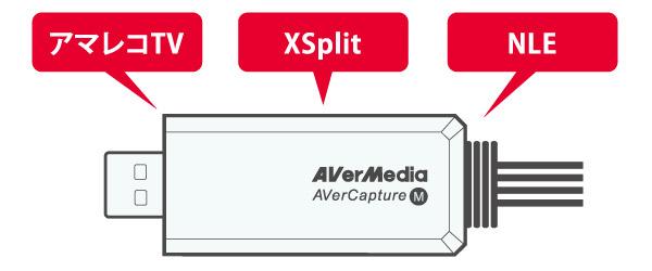 様々な動画キャプチャー・ライブ配信ソフトに対応