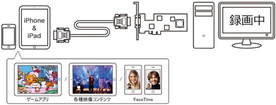 iPhone/iPadシリーズに対応