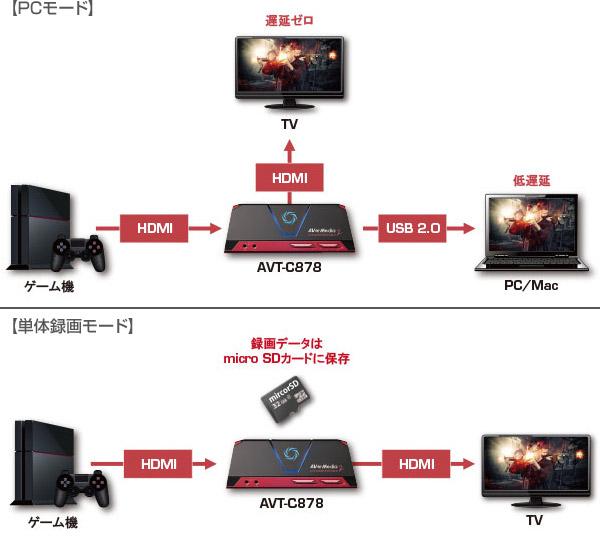 用途で選べる2つの録画モードを搭載