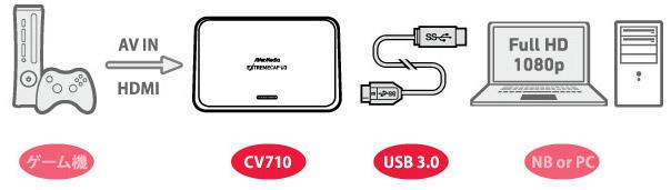カンタン接続! HDMIとコンポーネント入力に対応