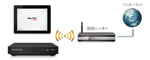 無線アクセスポイント機能をサポート