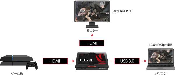 遅延ゼロでゲームをプレイしながら、1080p/60fpsの動画を録る!